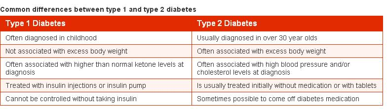 chart between type 1 and 2 diabetes
